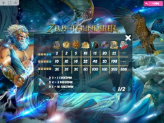 Zeus the Thunderer slot oyunları slotoyunlari77.com MrSlotty 5/5